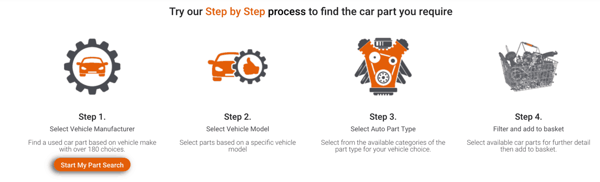 Use our Step by Step find auto parts by Make, Model, Year and Part Type